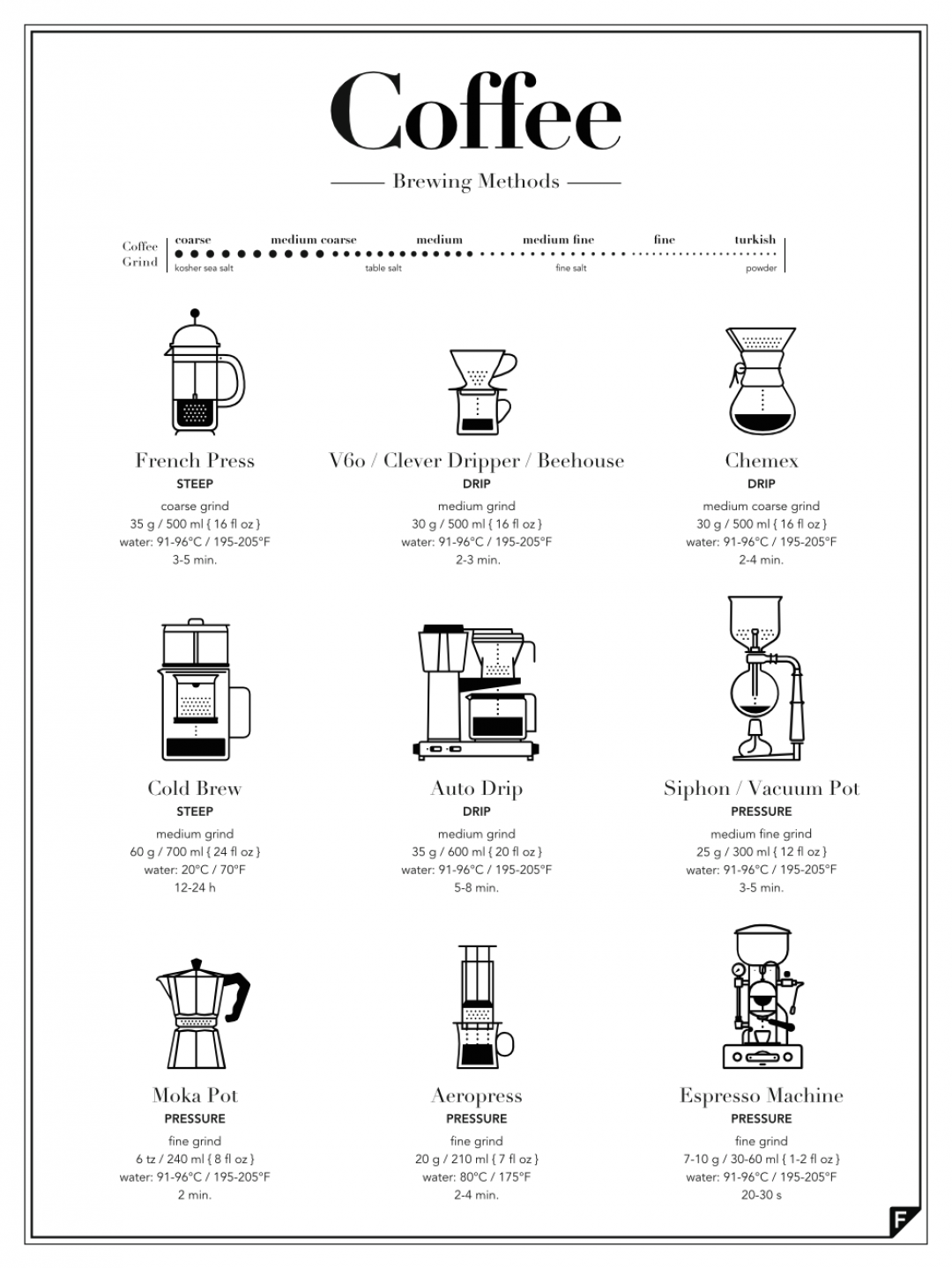 Here's an interesting graphic of different coffee making methods